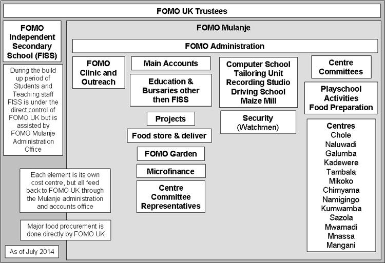 FOMO Structure
